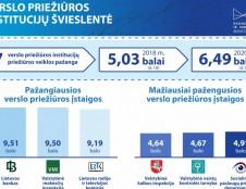 Verslo priežiūros įstaigų švieslentė: pirmauja Lietuvos bankas, labiausiai pasistūmėjo Lietuvos radijo ir televizijos komisija