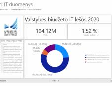 Ekonomikos ir inovacijų ministerija atveria daugiau duomenų: paskelbtos biudžeto lėšos, skirtos valstybės IT sričiai